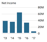 NYT NYSE Net Income