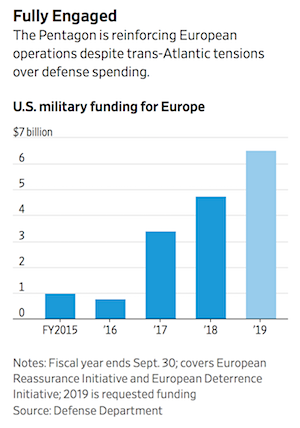 Wall Street Journal 2018-11-06 - special US defence outlay Europe